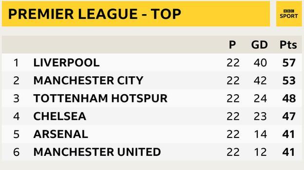 1st Liverpool, 2nd Man City, 3rd Tottenham, 4th Chelsea, 5th Arsenal, 6th Man Utd