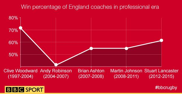 Graphic showing the win percentages of England coaches from Sir Clive Woodward to Stuart Lancaster