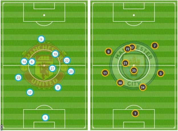 Average positions Manchester United v Manchester City
