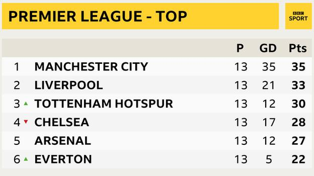 Snapshot of the top of the Premier League: 1st Man City, 2nd Liverpool, 3rd Tottenham, 4th Chelsea, 5th Arsenal, 6th Everton