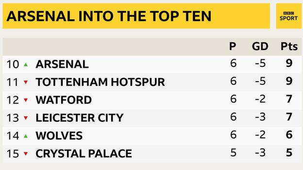 Snapshot of the Premier League table - 10th to 15th: 10th Arsenal, 11th Tottenham, 12th Watford, 13th Leicester, 14th Wolves & 15th Crystal Palace