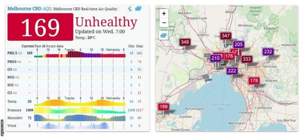 Air quality index reading for Melbourne