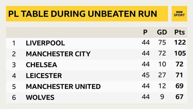 Premier League table in between Liverpool defeats