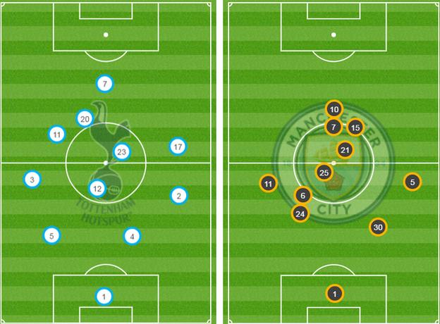 Tottenham and Man City average player positions