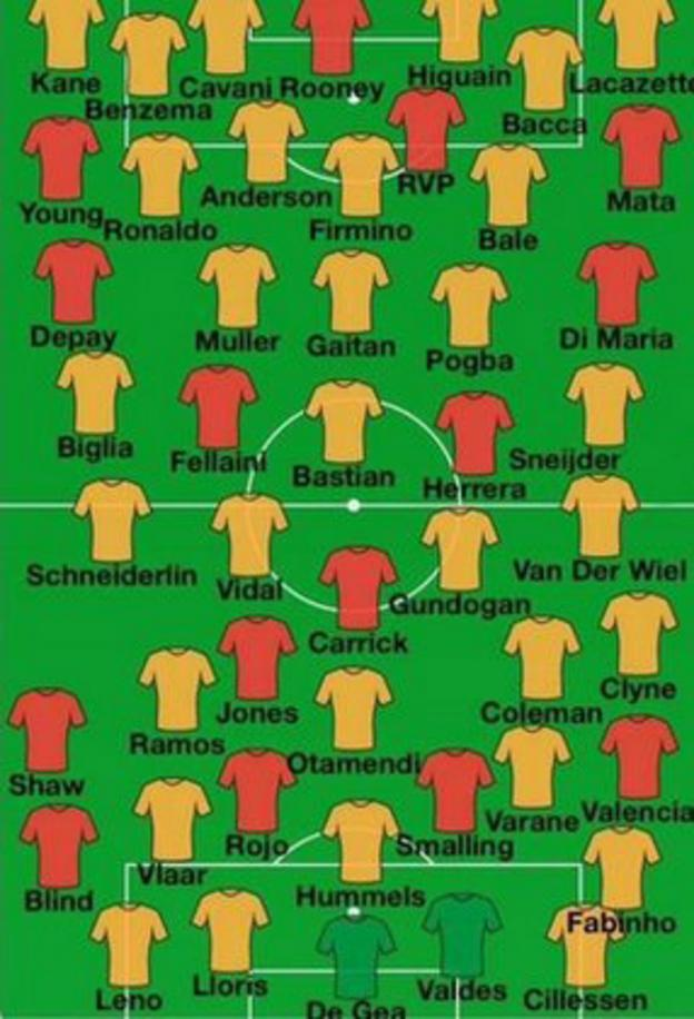 Players linked with Manchester United