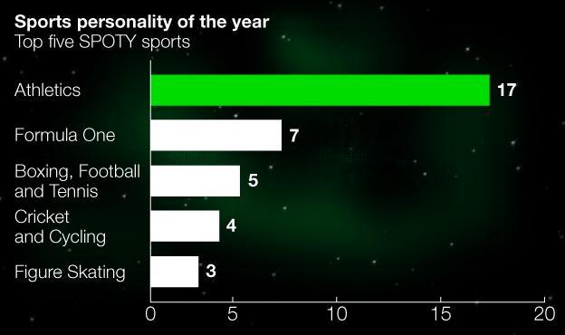 Win breakdown by sports graphic