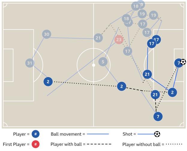 Kyle Walker assists goals against West Brom