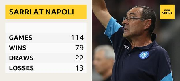 Maurizio Sarri's Serie A record at Napoli: 114 games, 79 wins, 22 draws, 13 losses