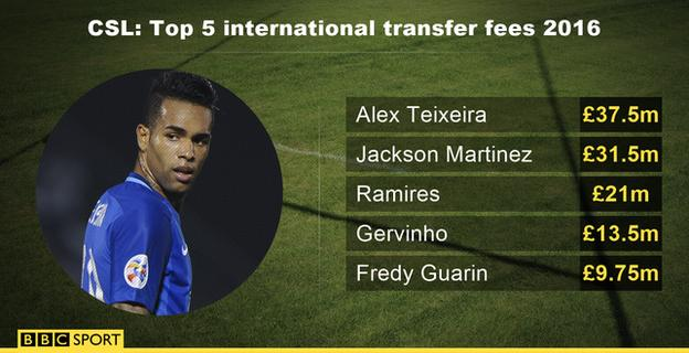 Top five transfer fees