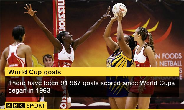 Netball World Cup goals