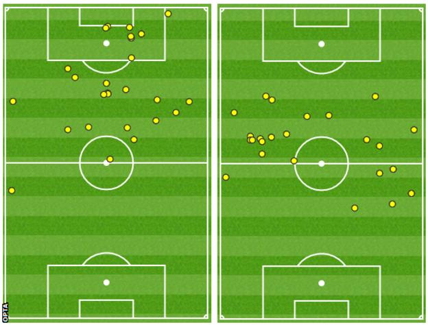 As this map shows, Graziano Pelle failed to touch the ball within 30 yards of the Bournemouth goal in the second half (right). In the first half, (left), he had a lot more success
