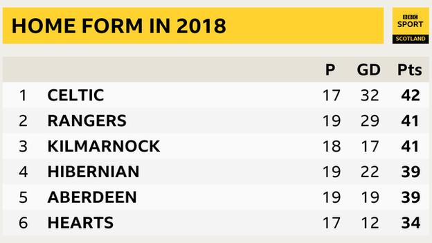 Premiership home form in 2018