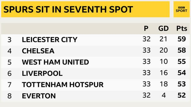 Snapshot showing 3rd to 8th place in the Premier League: 3rd Leicester, 4th Chelsea, 5th West Ham, 6th Liverpool, 7th Tottenham & 8th Everton