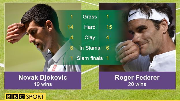 Djokovic v Federer head-to-head