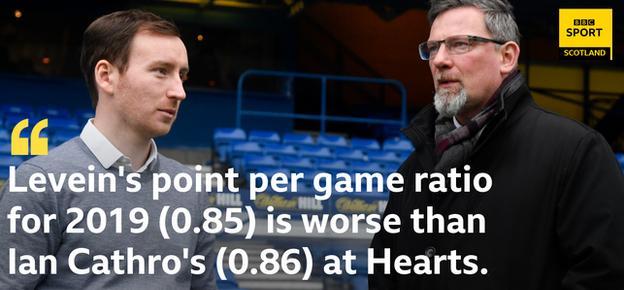 Craig Levein, Ian Cathro stat graphic
