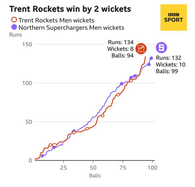 A worm graph scoring the rate of scoring by the Trent Rockets compared to the Northern Superchargers during their innings