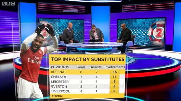 Arsenal's substitutes have been involved in more goals this season than any other Premier League team