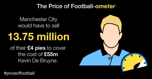 Price of Football City