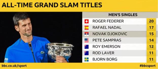 All-time Grand Slam titles