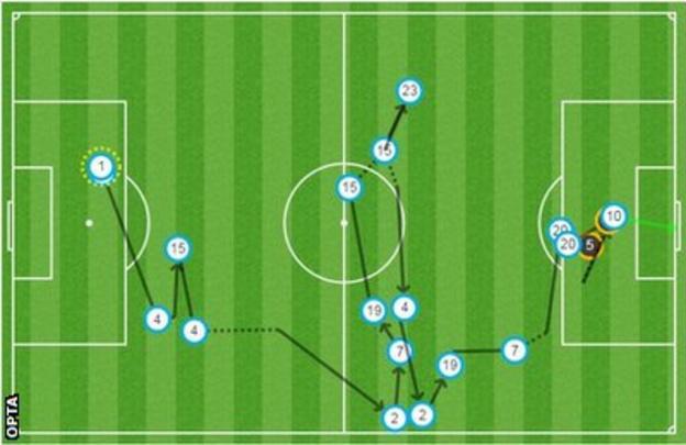 Harry Kane's first goal