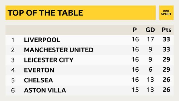 Premier League table graphic