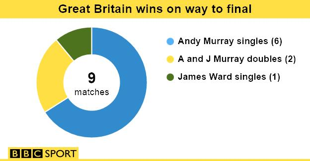 GB wins on way to Davis Cup final
