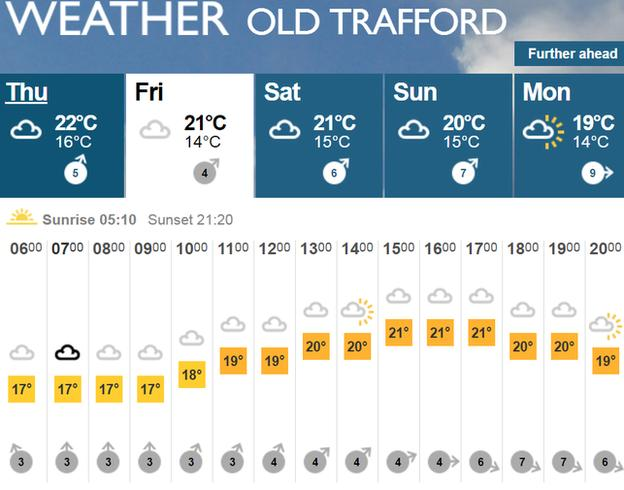 BBC Weather forecast for second Test