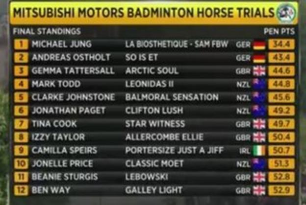 Badmindton Horse Trials final leaderboard