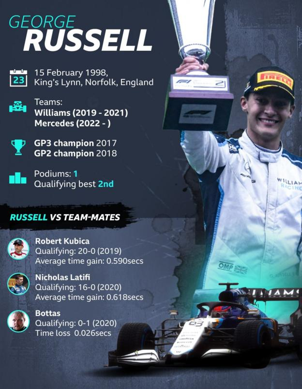 george russell: born feb 15. From king's lynn norfolk, Teams: Williams 2019-2021. Merecedes 2022 - . Podiums 1 qualifying best: 2nd. Vs team-mate: Kubica: 20-0. Average taain gain 0.590 seconds. Latifi 16-0. Average time gain 0.618 seconds. Bottas 0-1. Qualifying time loss 0.026 seconds.