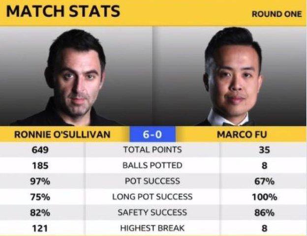 Ronnie O'Sullivan v Marco Fu