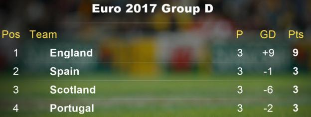 Group D standings