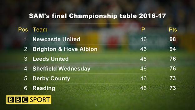 Final Championship table 2016-17
