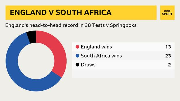 England v South Africa head-to-head graphic