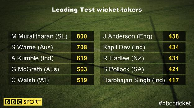 Leading Test wicket-takers graphic