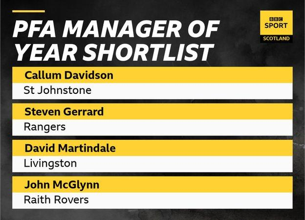 Gerrard is on the shortlist to be PFA Scotland's manager of the year, having already won the football writers' award this season