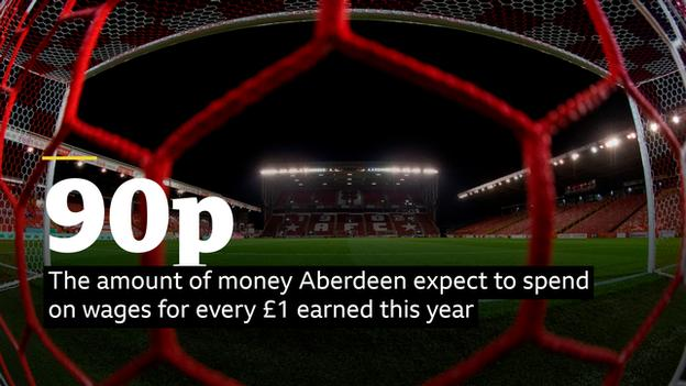 Aberdeen expect to spend 90p on wages for every £1 earned this year
