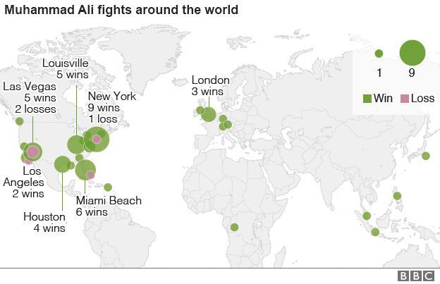 Where Ali has fought