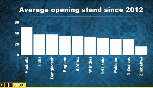 Average opening stand graph