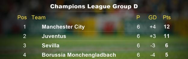 Manchester City's Champions League Group final table