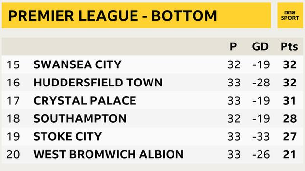 Premier League snapshot - bottom of the table: Swansea in 15th, Huddersfield 16th, Crystal Palace 17th, Southampton 18th, Stoke in 19th and West Brom in 20th