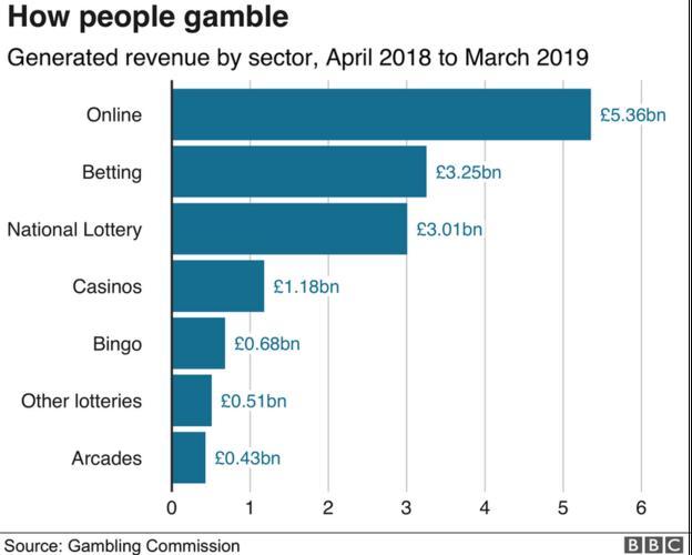 How people gamble bar chart