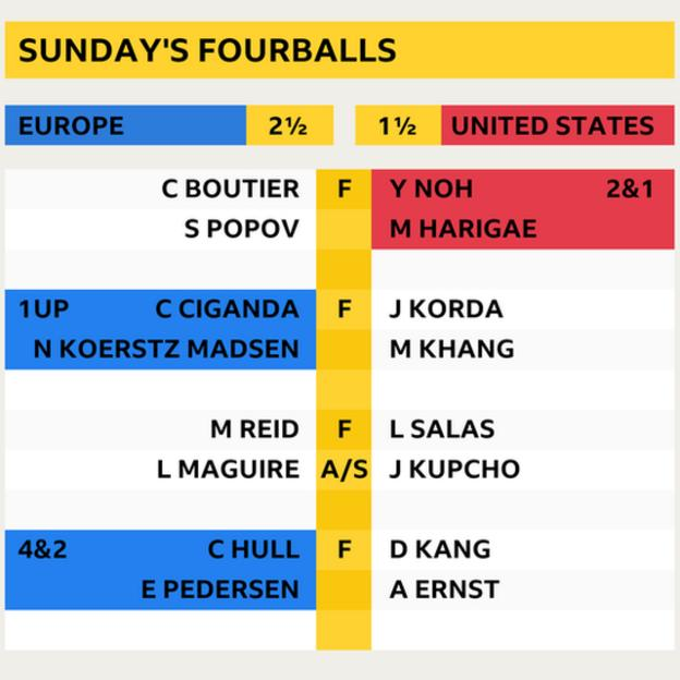 Solheim cup Sunday fourballs