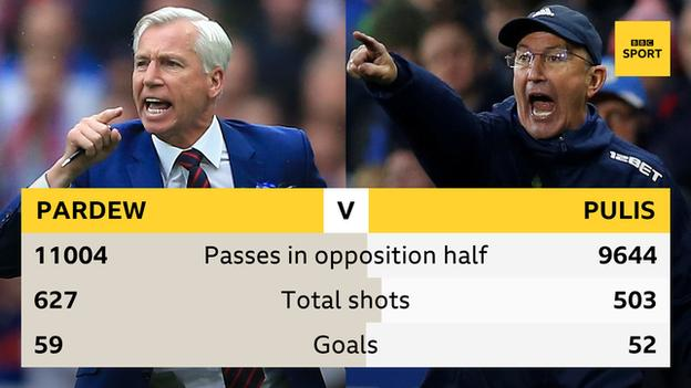 Alan Pardew has had seven more goals than Tony Pulis in their last 50 Premier League games