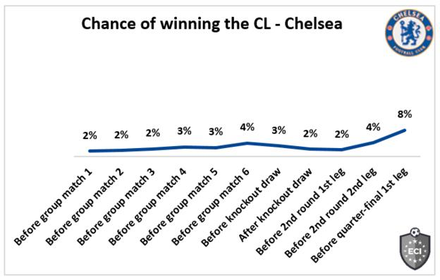 Chelsea chances of winning CL