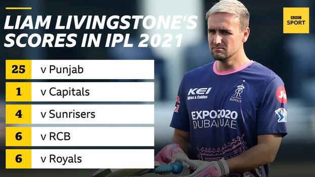आईपीएल 2021 में लियाम लिविंगस्टोन के स्कोर दिखाने वाला ग्राफ़िक