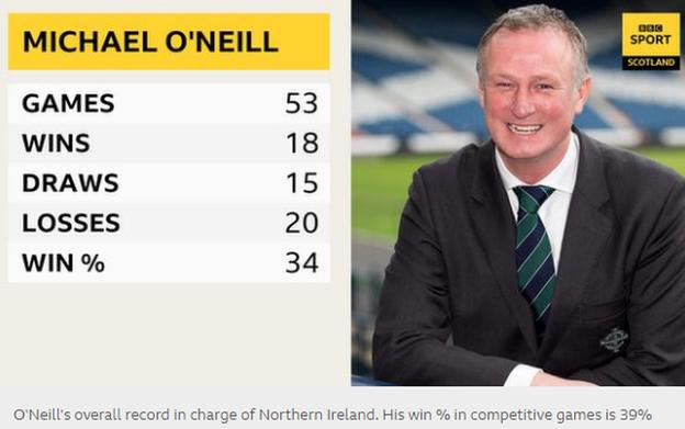 Northern Ireland manager Michael O'Neill's record - 53 games, 18 wins, 15 draws, 20 losses