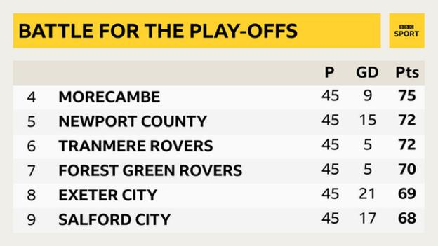 The race for the play-offs continues into the final weekend of the League Two season, with Salford and Exeter still in with a shout of a top seven-place