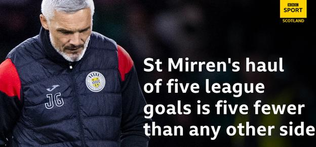 St Mirren stat