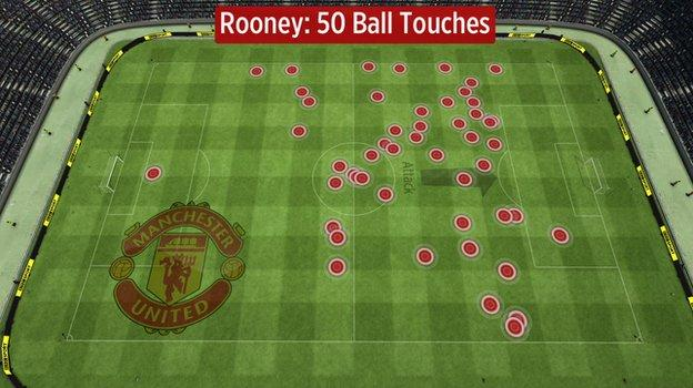Rooney made the fewest touches of any United outfield player to play 90 minutes against City