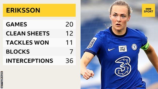 Magda Eriksson stats graphic